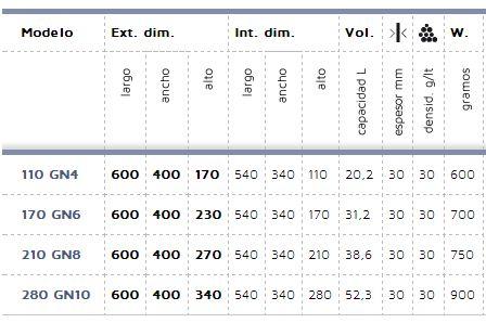 Características contenedor isotérmico GN 1/1
