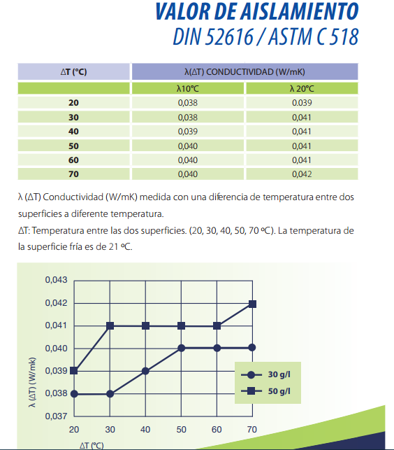 Valores de aislamiento térmico EPP