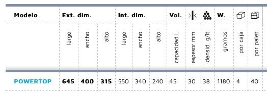 Características powertop