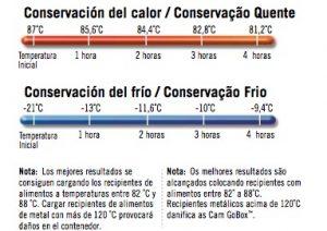 gráfico mantenimiento temperatura