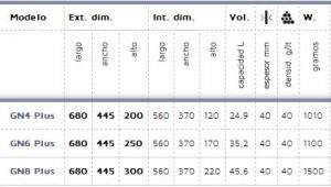 Características contenedor isotérmico GN 1/1 Plus