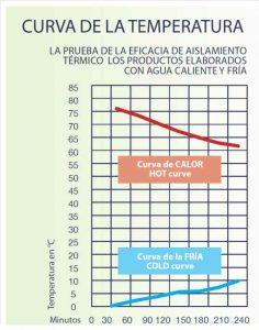 curva temperatura polipropileno expandido