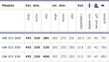 Características técnicas contenedor isotérmico GN 1/2